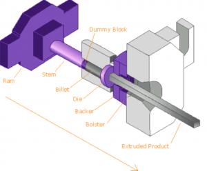 Aluminium Extrusion Process - INAL
